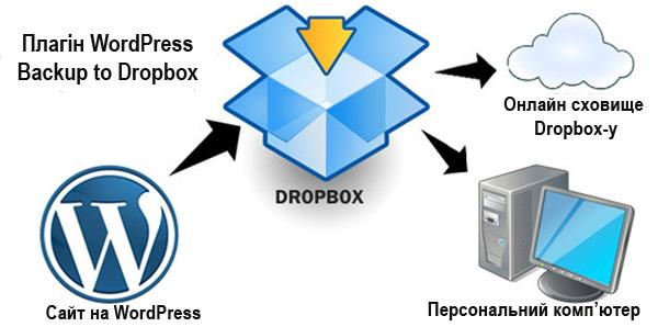 WordPress блог на ваш Dropbox