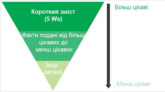 """Правило """"перевернутої піраміди"""""""