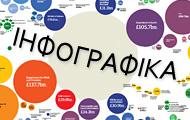 Розробка ефективного веб-сайту. Інфографіка